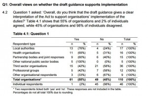 Consultation respondents table