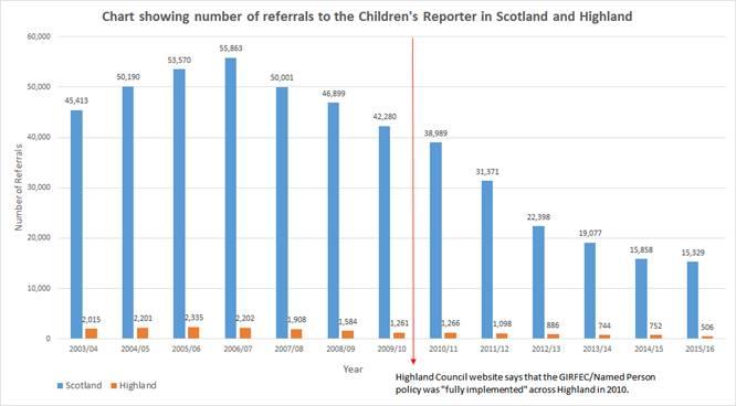 Highland stats